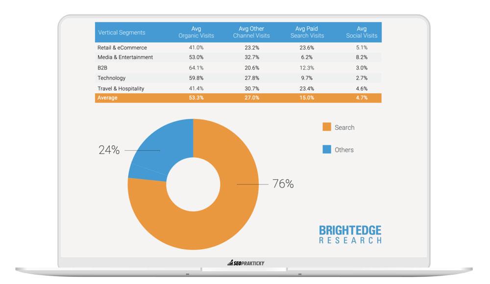 Podíl organické návštěvnosti (SEO) na celkovém počtu návštěv