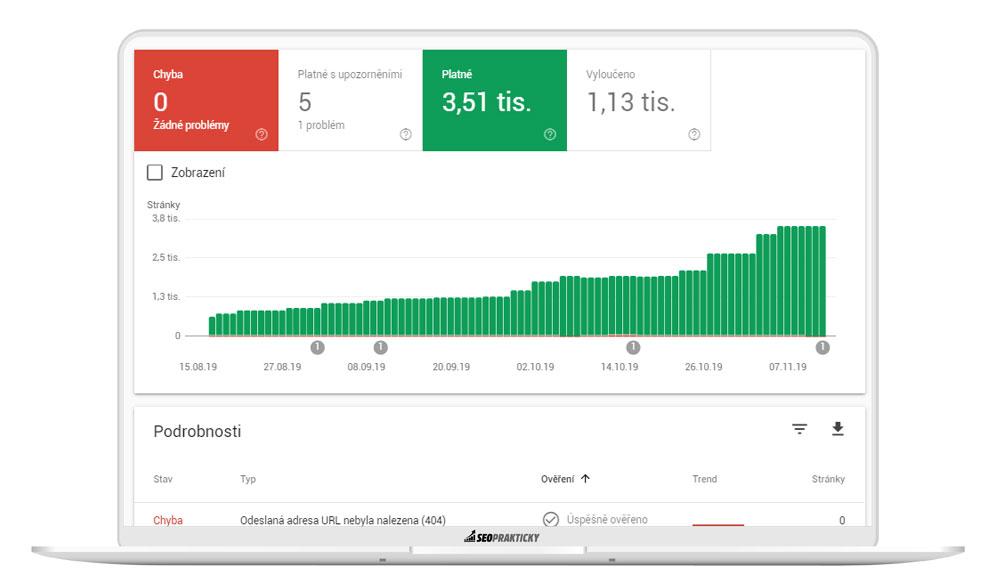 Růst počtu indexovaných stránek v Search Console