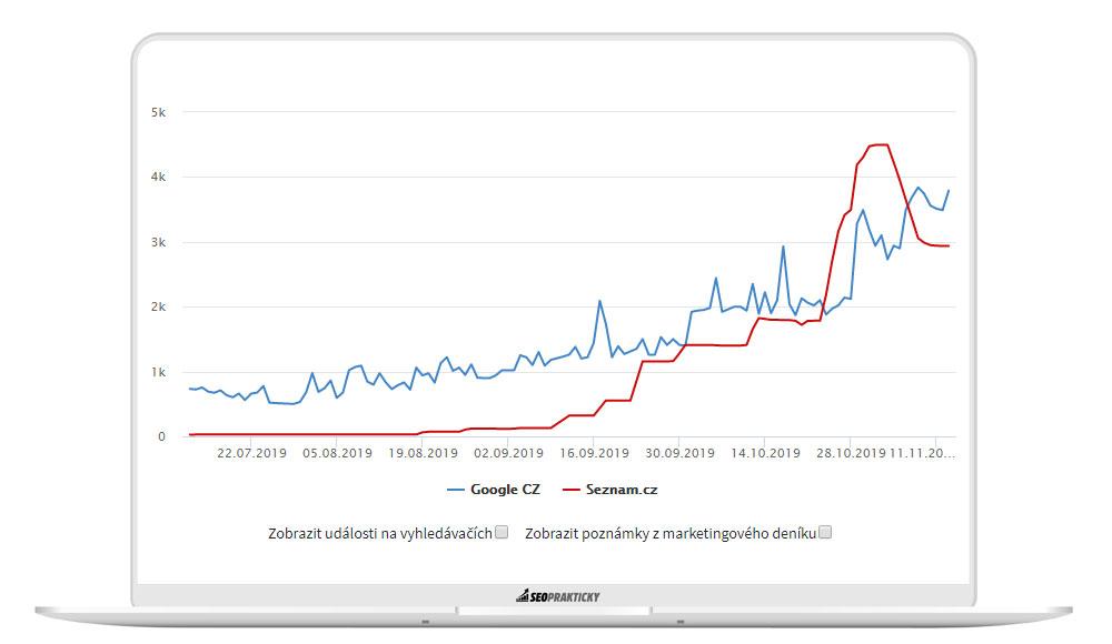 Vývoj indexovaných stránek - report z Collabimu