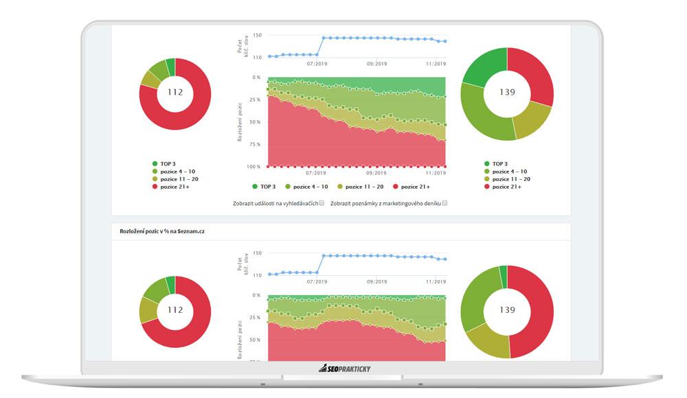 Analýza vývoje pozic v nástroji Collabim