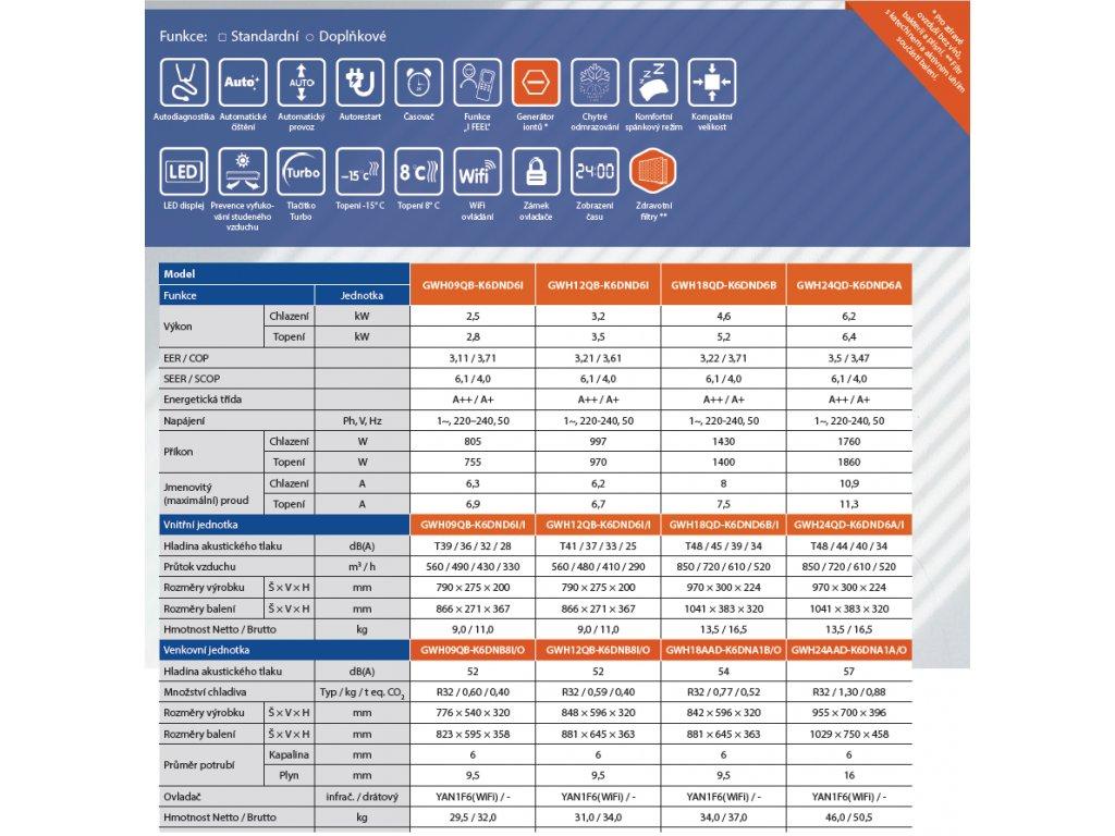 Klimatizace 1+1 Gree LOMO 2,5 kW R32