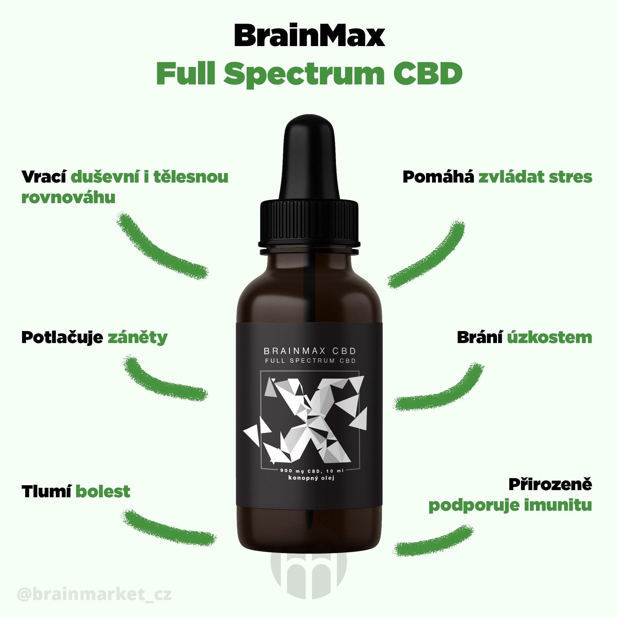 brainmax_CBD_infografika_brainmarket_CZ