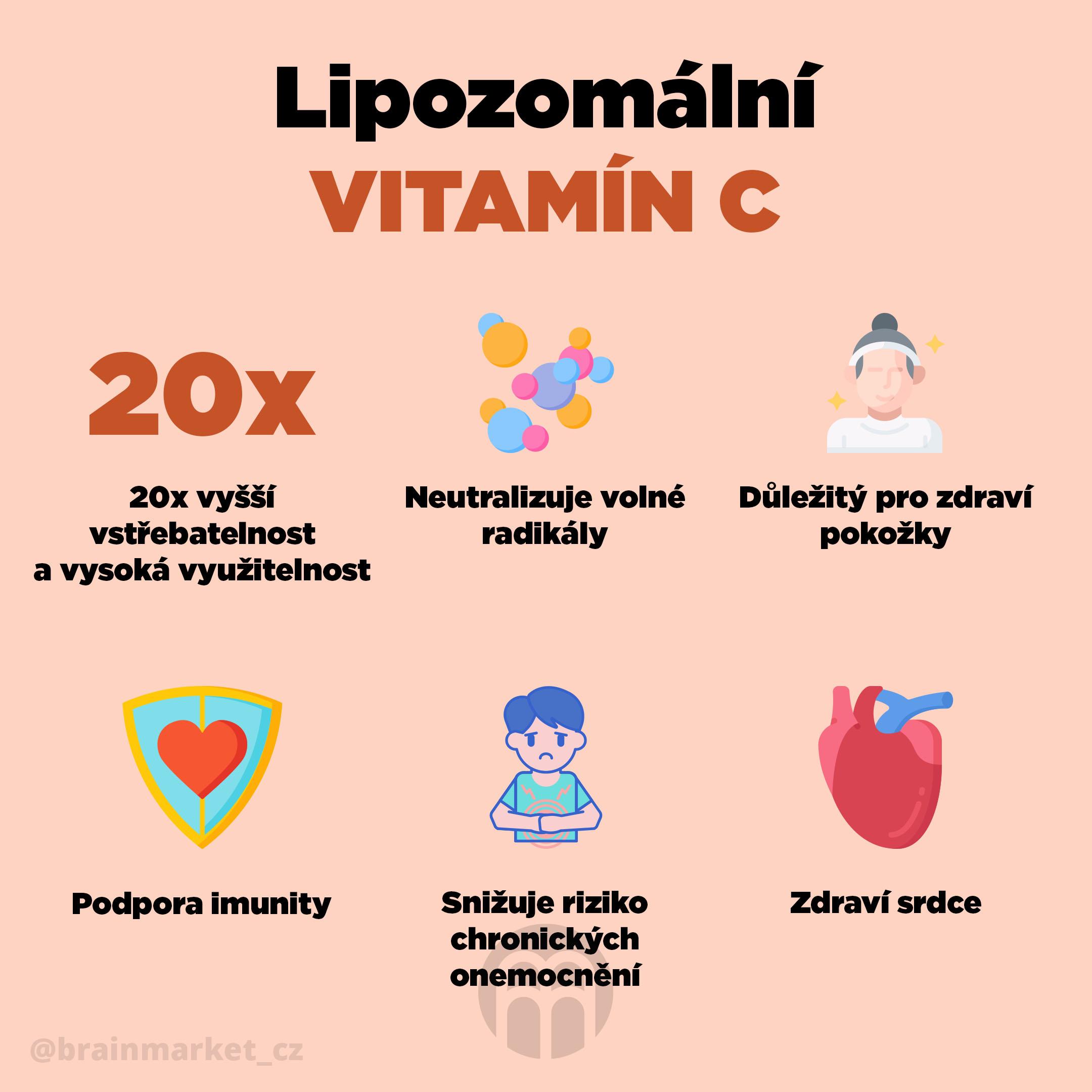 lipozomalni_vitamin_c_infografika_brainmarket_CZ