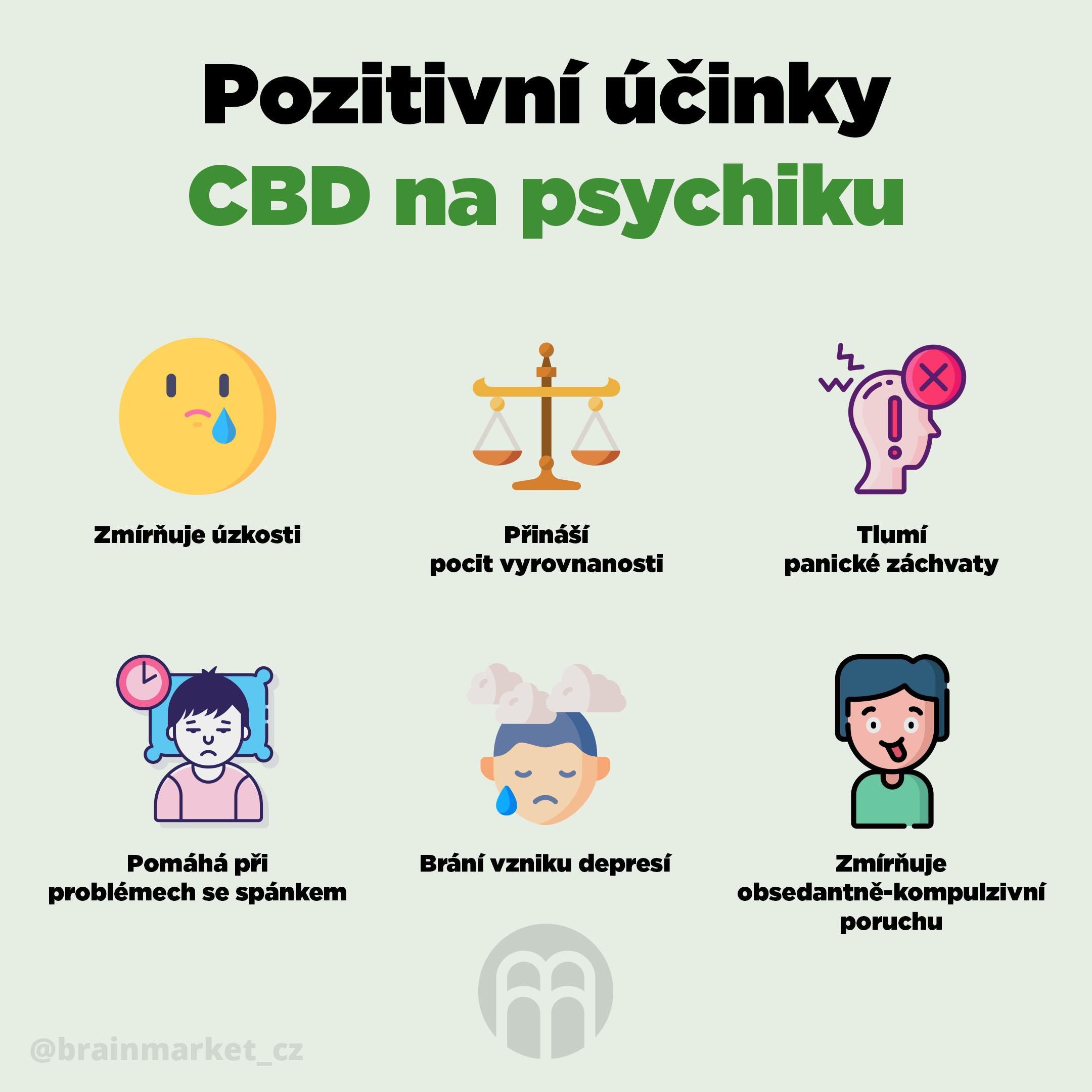 ucinky_CBD_na_psychiku_infografika_brainmarket_CZ
