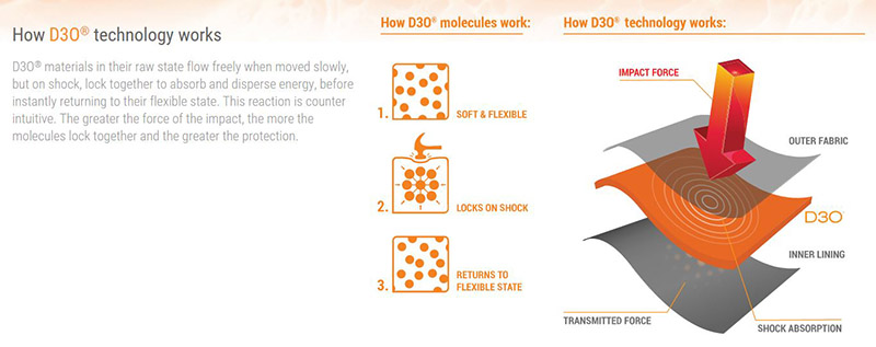 how-d3o-works