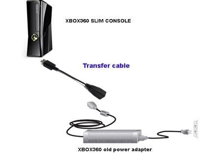 Xbox360 Slim redukce napájecího kabelu