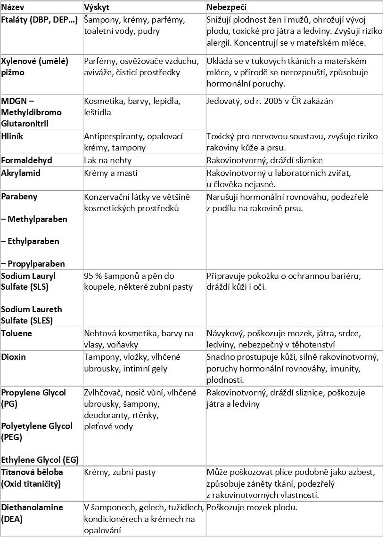 tabulka-chemií