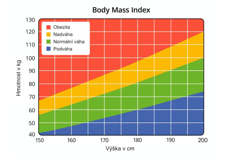 Graf indexu BMI