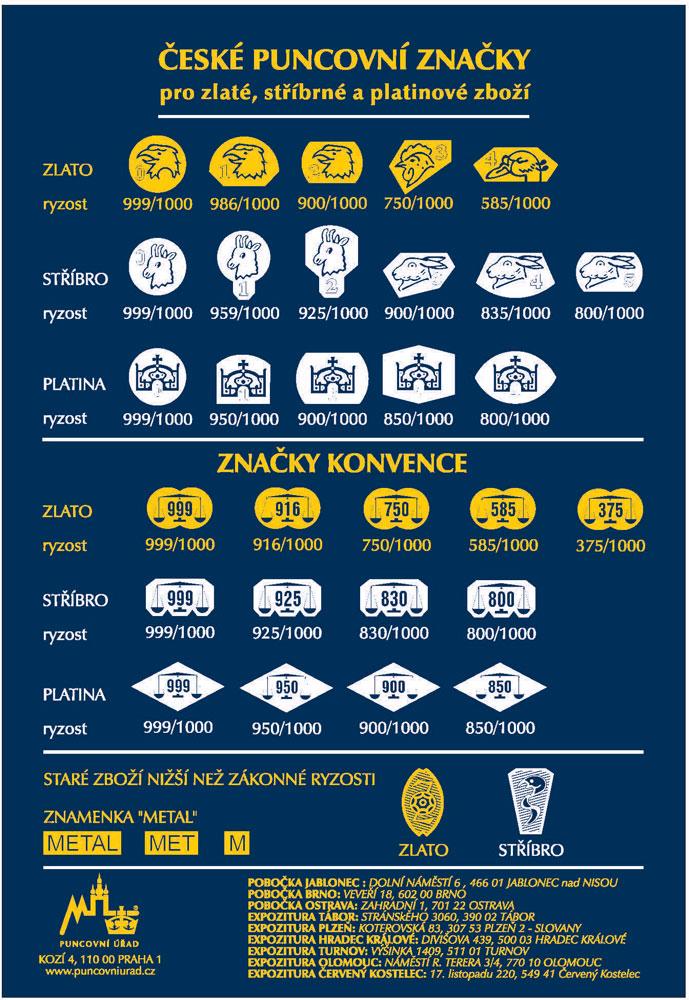 Vyobrazení-českých-puncovních-značek
