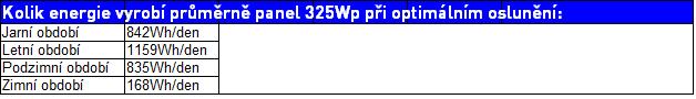 325wp-tabulka vykonu
