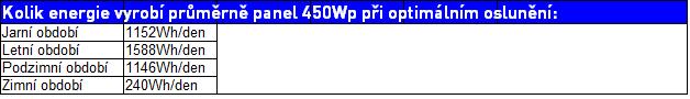 450-wp-tabulka vykonu