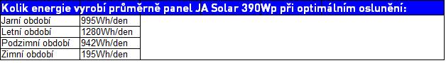 Tabulka-vykonu-js-solar-390-wp