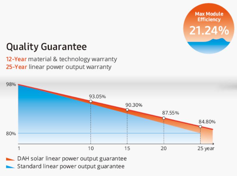 solarni-panel-dah-450-wp-graf