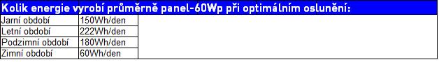 tabulka-60wp