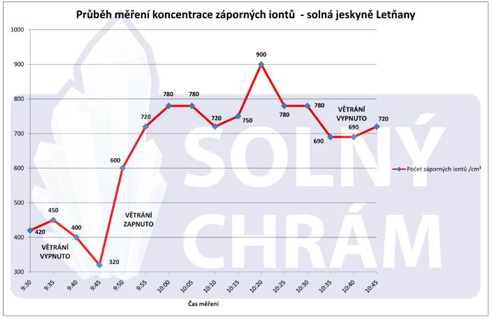 Protokol_mereni_zapornych_iontu_graf