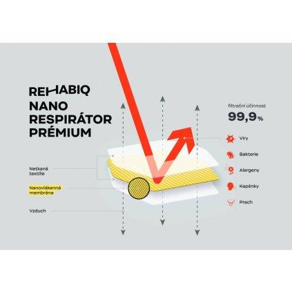 České nano respirátory Rehabiq Premium FFP2 s účinností 12 hodin, 25 ks