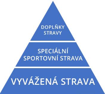 VYZIVOVA-PYRAMIDA