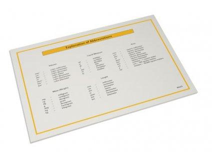 Tabulka s přehledem zkratek měr