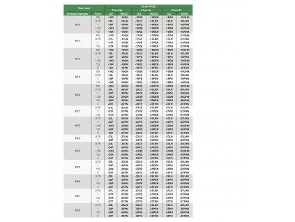 Kalibr závitový - kroužek, pro závit Mf, tol. 6g, typ 4129, INSIZE