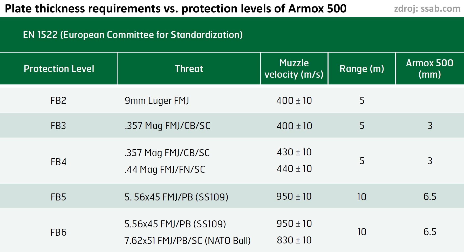 Proč prodáváme 6,5 mm Armox 500 a nikoli jen 6 mm ?