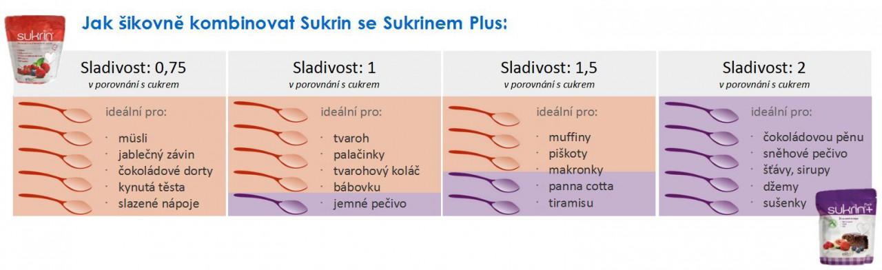 SukrinKrystal-SukrinPlus-kombinace