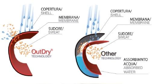 outdry2