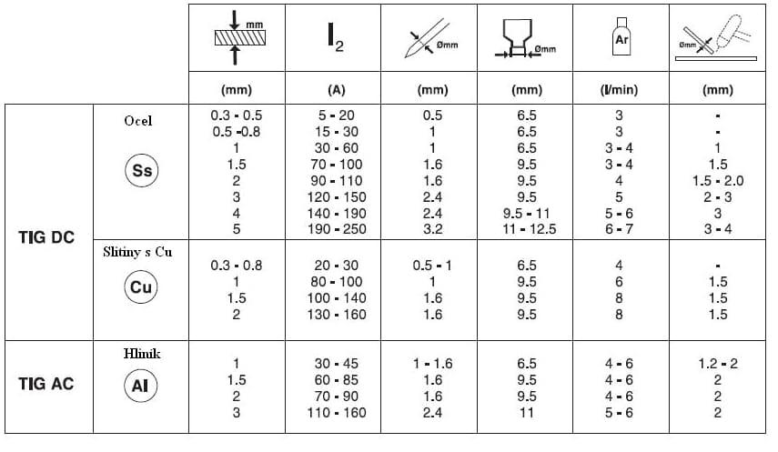 Základní nastavení TIG svářečky - invertoru