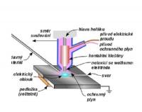 Nákres metody sváření TIG