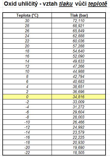 Přepočítací tabulka závislosti tlaku CO2 na okolní teplotě