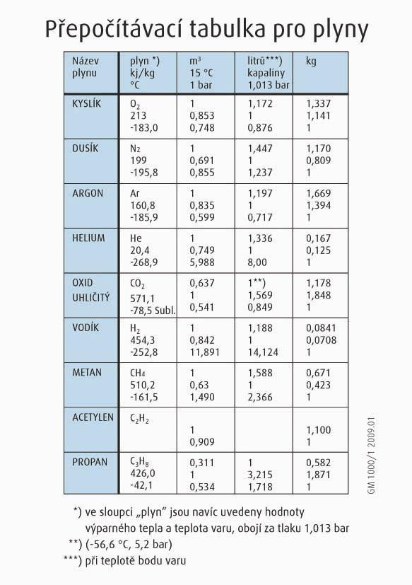 Přepočítávací tabulka hmotnosti plynů