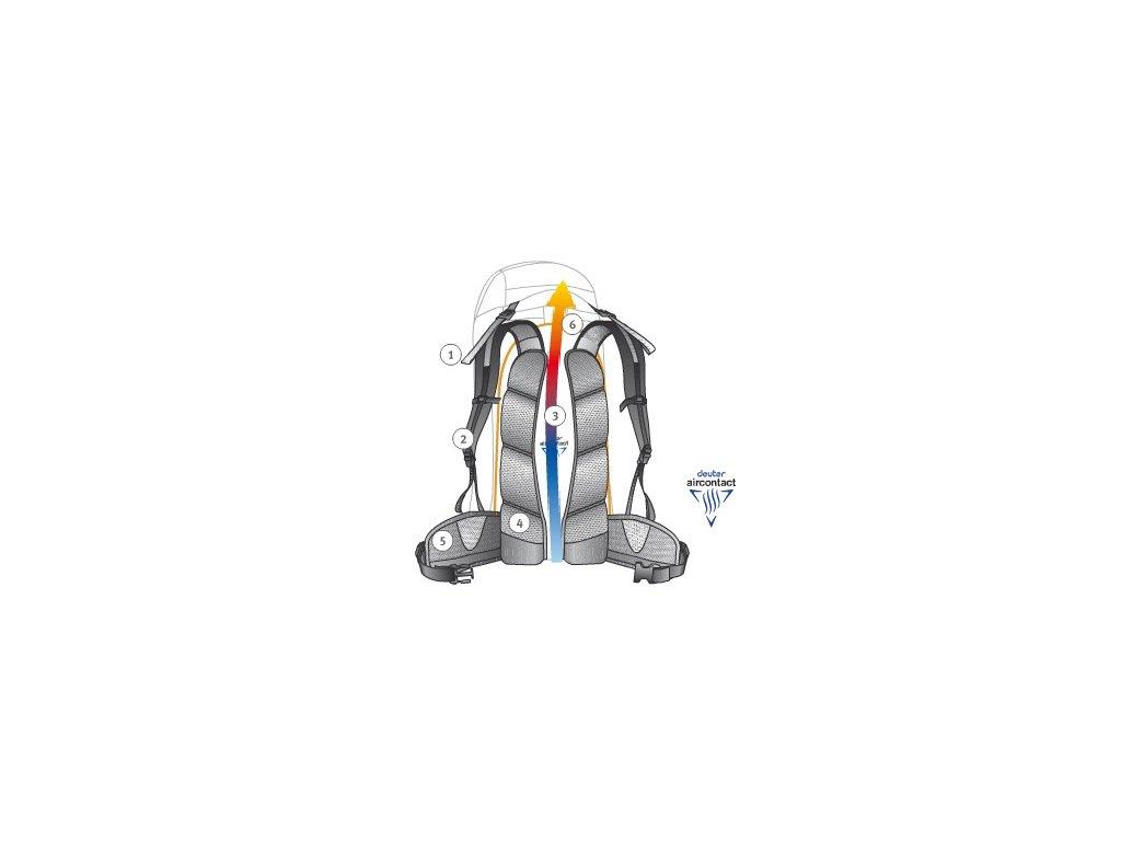 ... Deuter ACT Trail 22 SL Petrol-mint - Batoh + LED svítilna ... 0966948be1