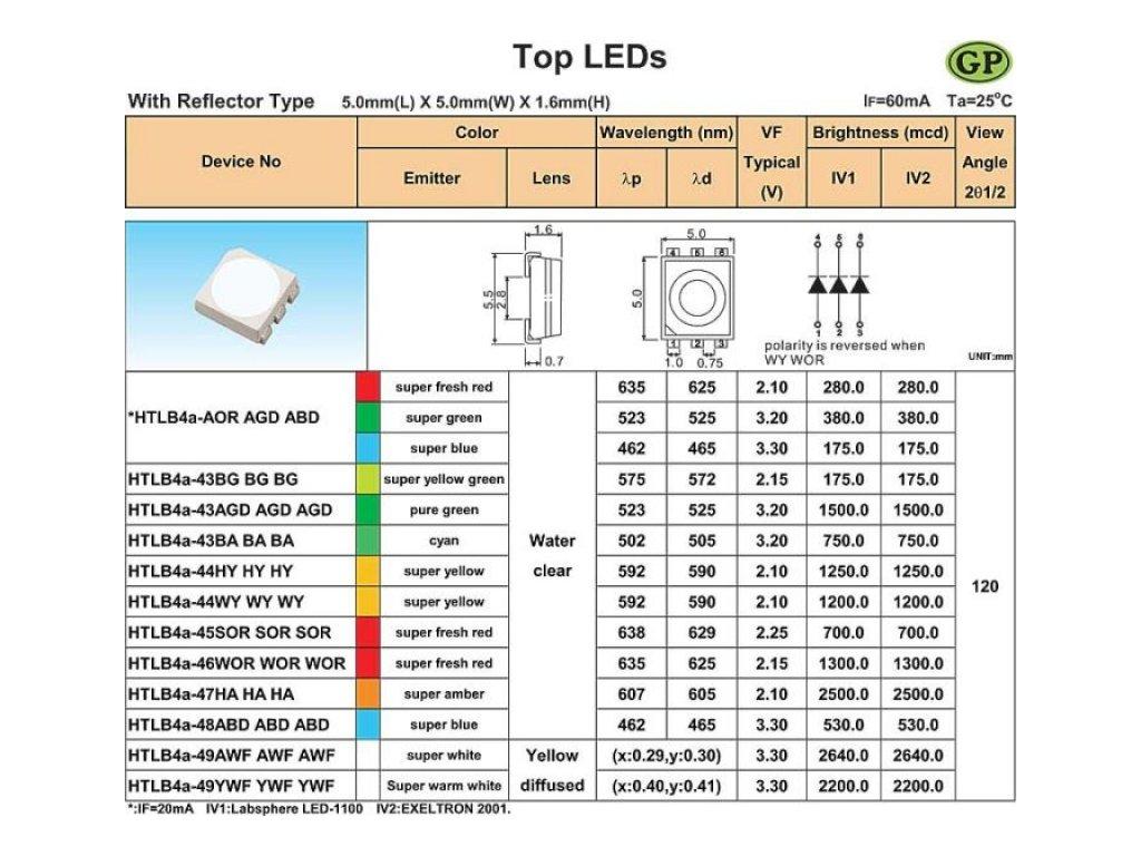 LED SMD 5050 3čip čirá RGB 280/380/175mCd 120st. DOPRODEJ