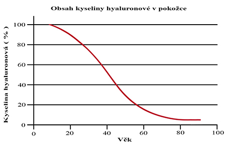 kyselina-hyaluronova-graf