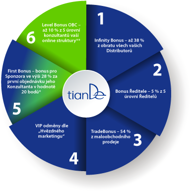 Tiande_bonus_graf_CZ
