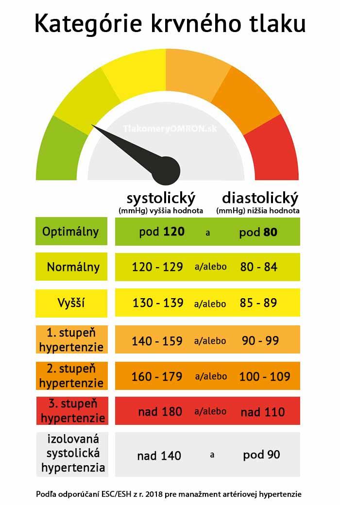 Hodnoty krvného tlaku