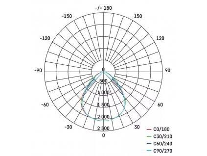 LED panel EMOS PROFI PLUS 40W 30x120 do stropního podhledu rastru bílé barvy rámu a neutrální barvě světla 4000K