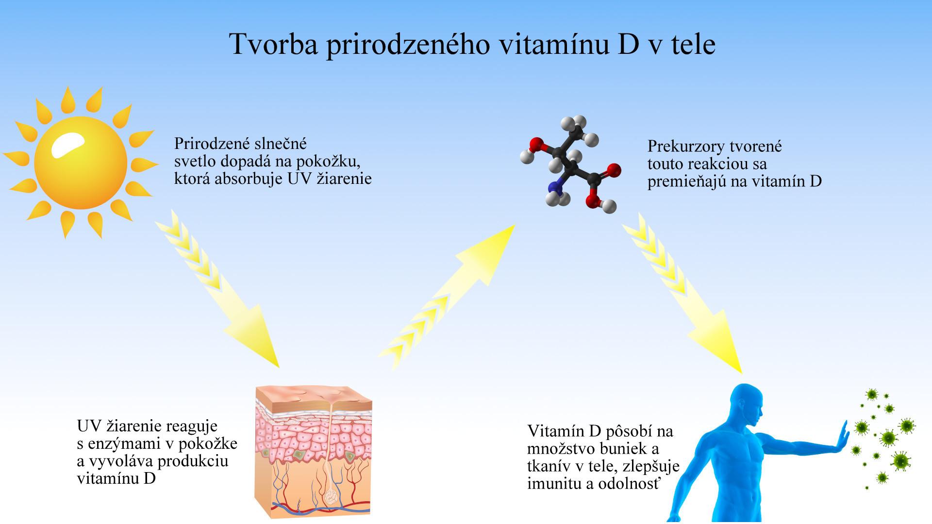 Vitamín D. Čomu môže pomôcť suplementácia týmto vitamínom? ako ho správne dávkovať ?