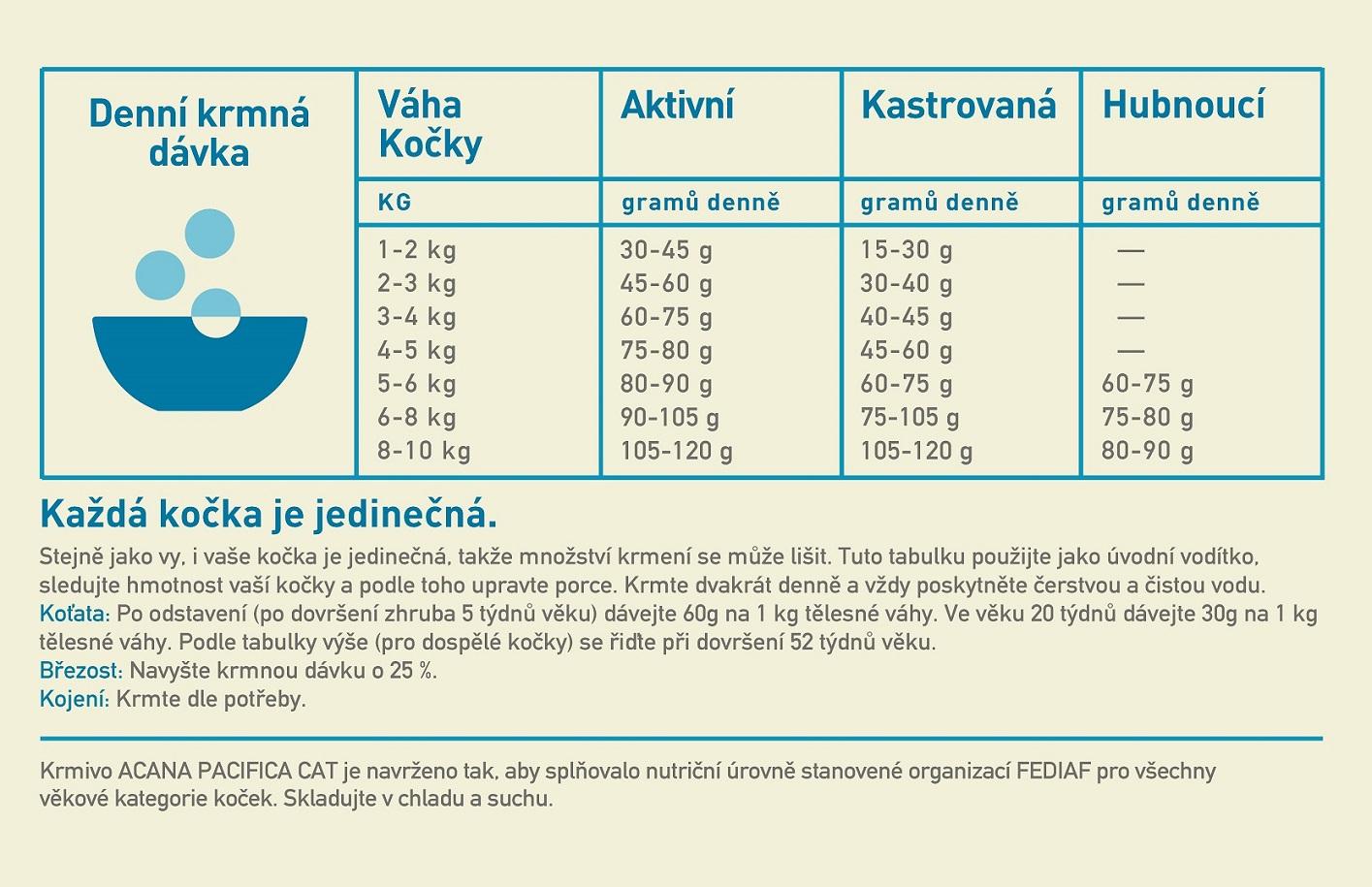 acana-cat-pacifica-1-8-kg-b