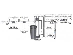 "UV lampa na vodu STERILIGHT B 3/4"" S8Q UV sterilizace"