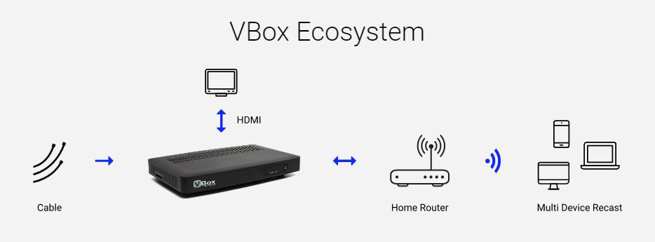 Kabel Receiver mit WLAN (WiFi)