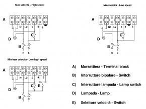 Vortice Quadro MICRO 80 T  stěnový radiální ventilátor do koupelny s časovým doběhem