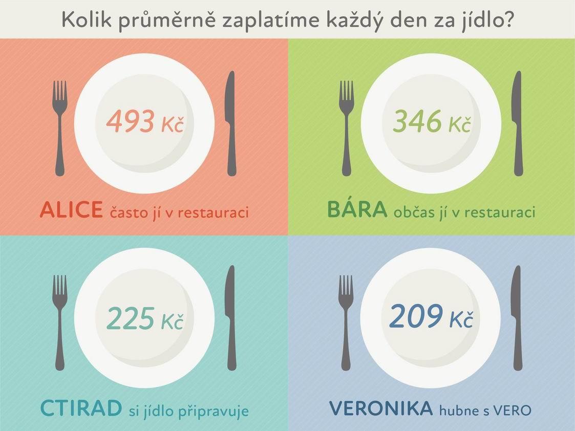 Kolik utratíte denně za jídlo?