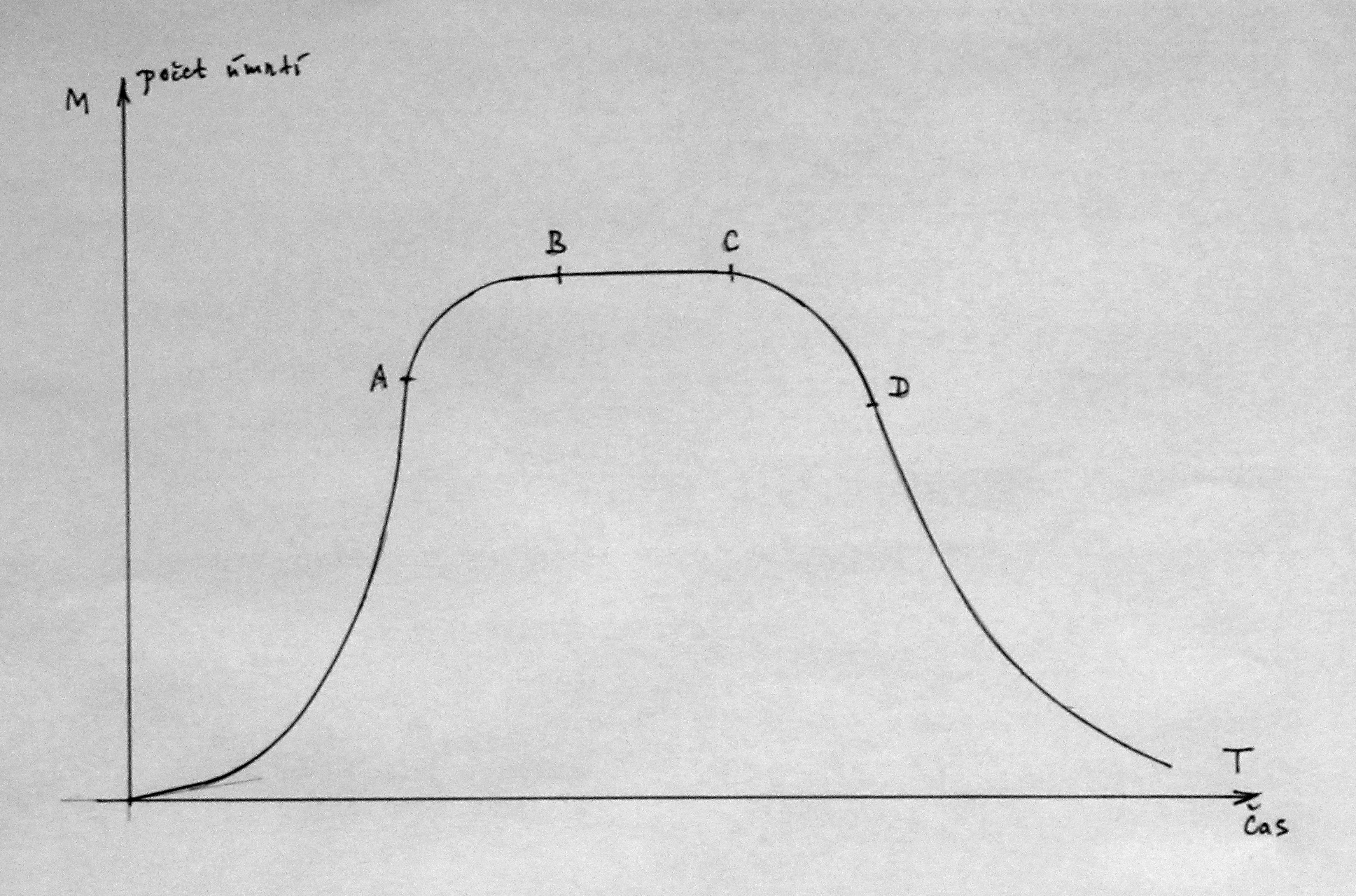 1-extremni-populacni-krivka-via-energia-2