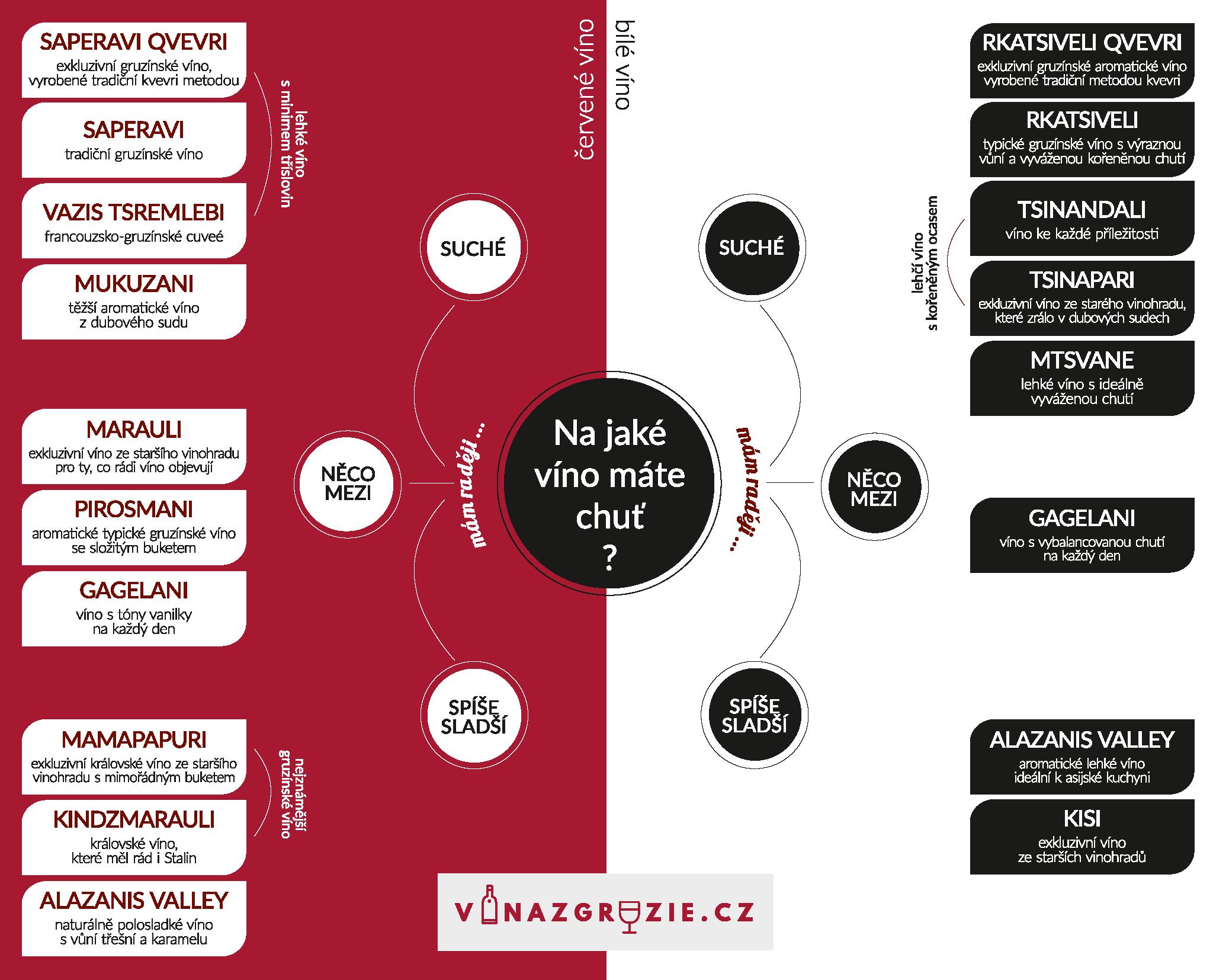 Jak si vybrat gruzínské víno?