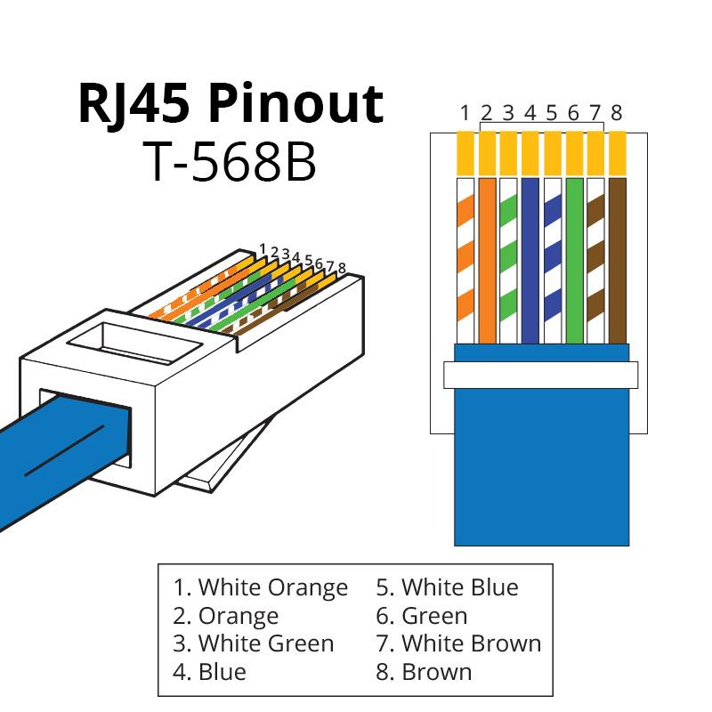 RJ45-Pinout-T568B