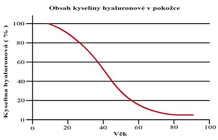 Kyselina hyaluronová Graf