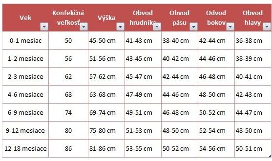 Tabuľka detských veľkosti