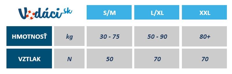 Hiko Aquatic tabuľka plaveckých viest | Vodaci.sk