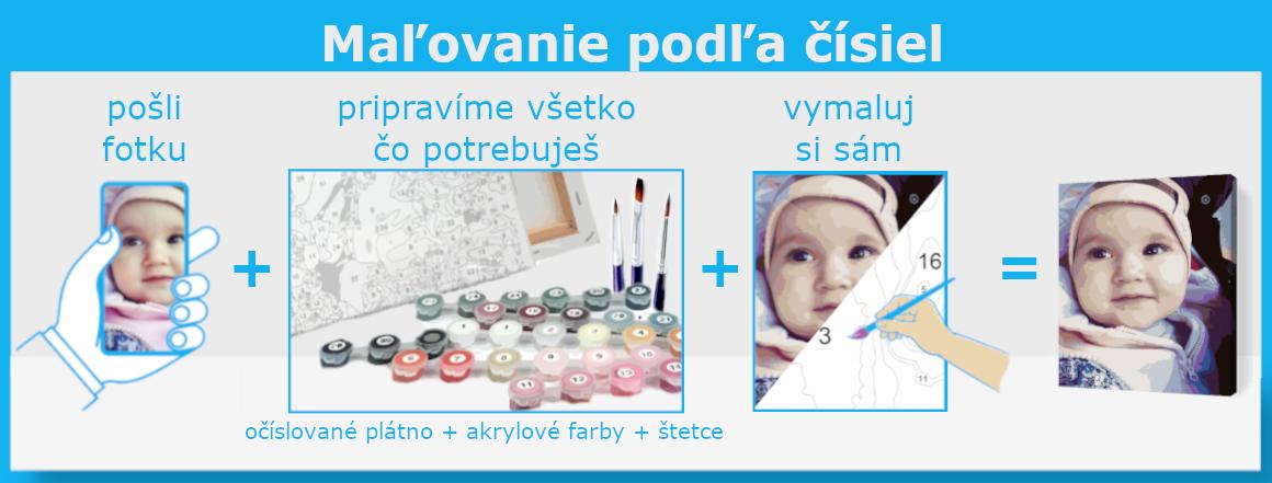Maľovanie podla čísiel ako na to | vymalujsisam.sk