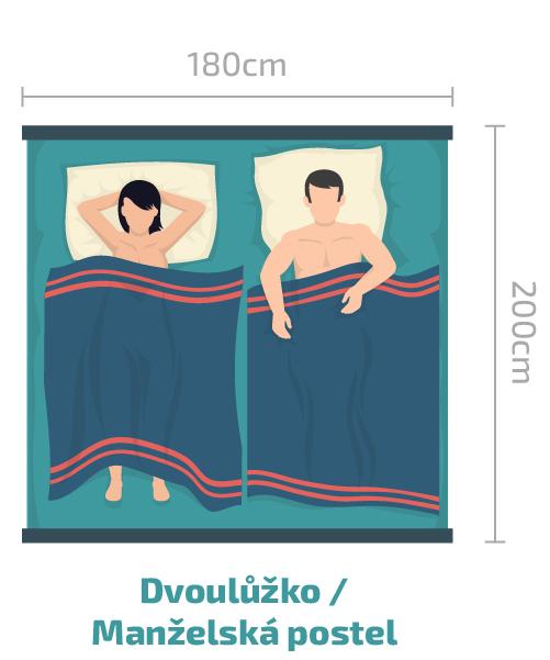 Akú veľkosť postele zvoliť do izbičky, spálne alebo študentskej izby?